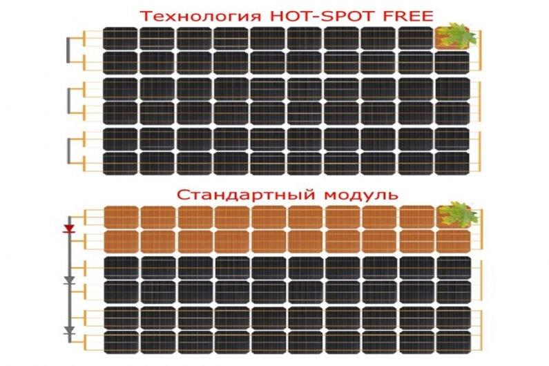SMART HOT SPOT FREE - ստանդարտ պանելներ